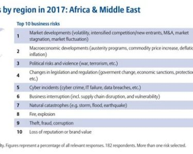 Businesses across Africa concerned about market volatility and political risks