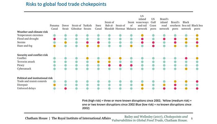 global-choke-points-table